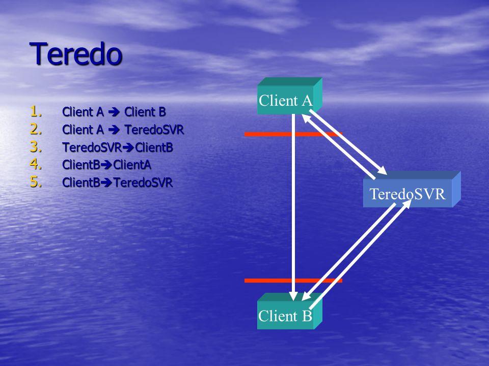 Teredo Client A TeredoSVR Client B Client A  Client B