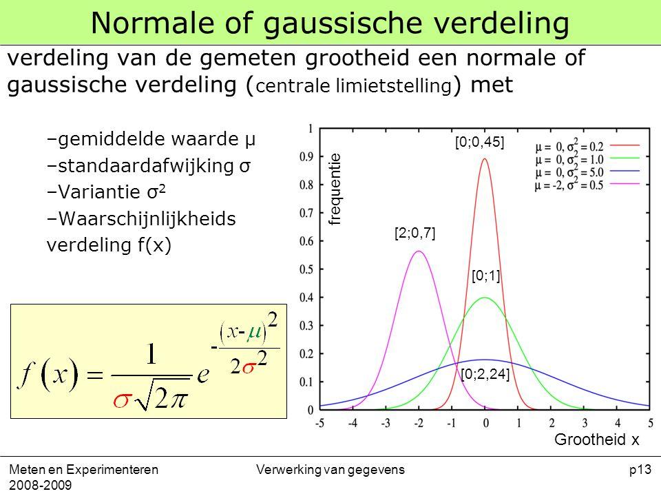 Normale of gaussische verdeling