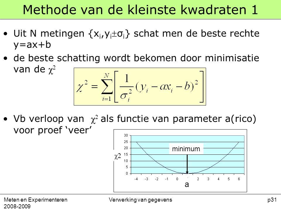 Methode van de kleinste kwadraten 1