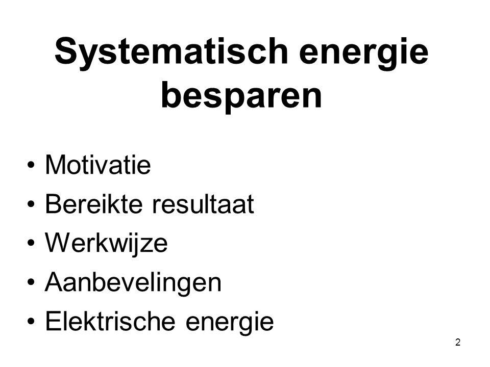 Systematisch energie besparen