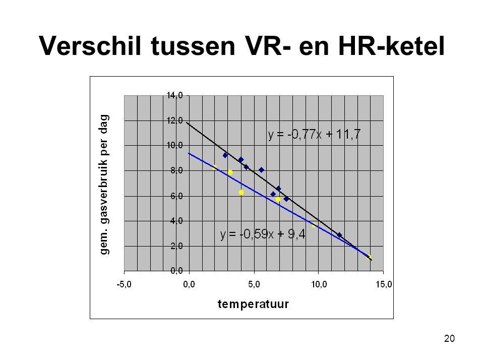 Verschil tussen VR- en HR-ketel