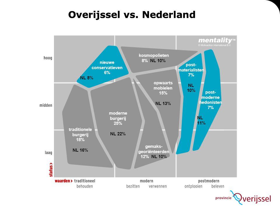 Overijssel vs. Nederland