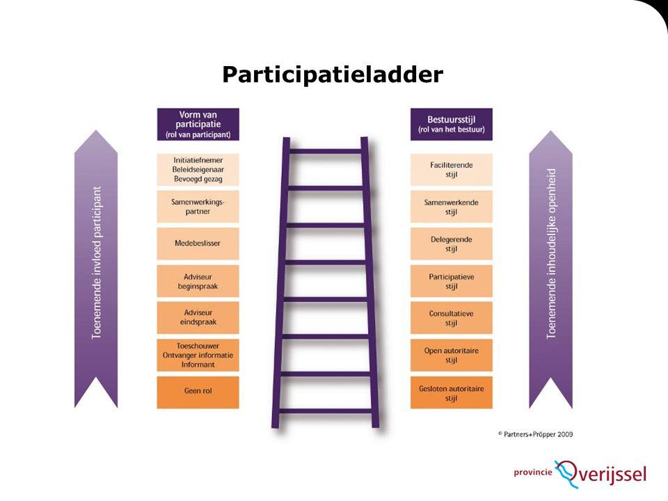 Participatieladder Archimedes – Wet van communicerende vaten