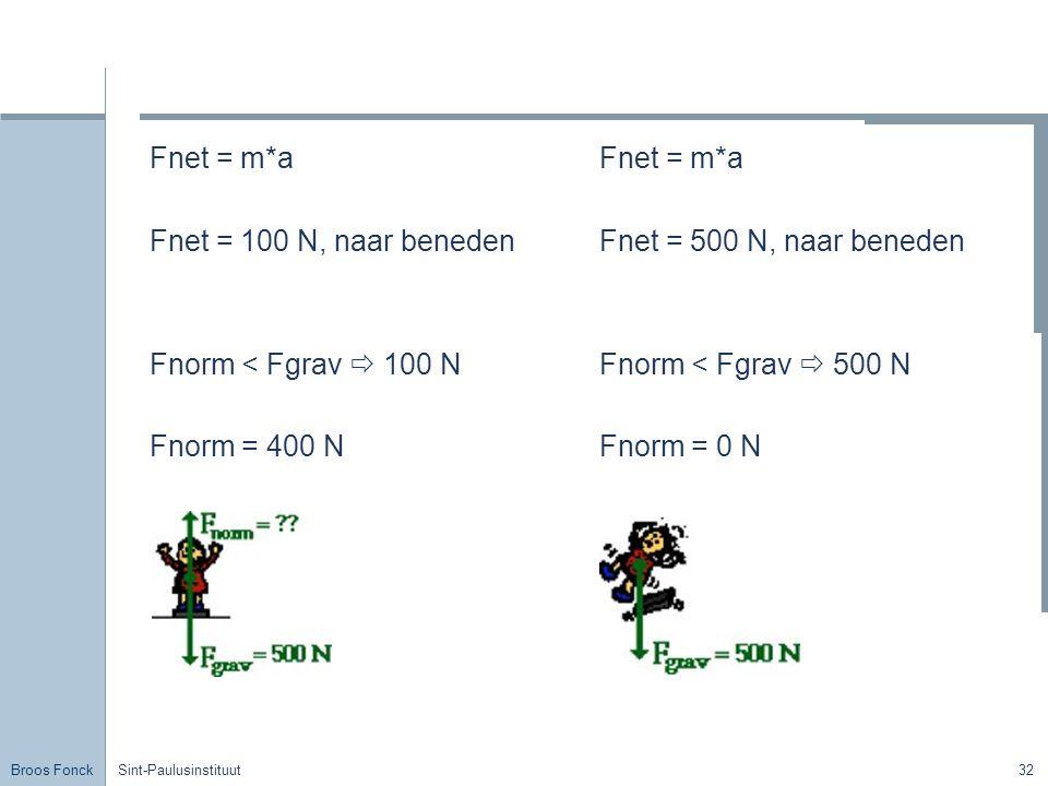 Fnet = m*a Fnet = 100 N, naar beneden Fnorm < Fgrav  100 N