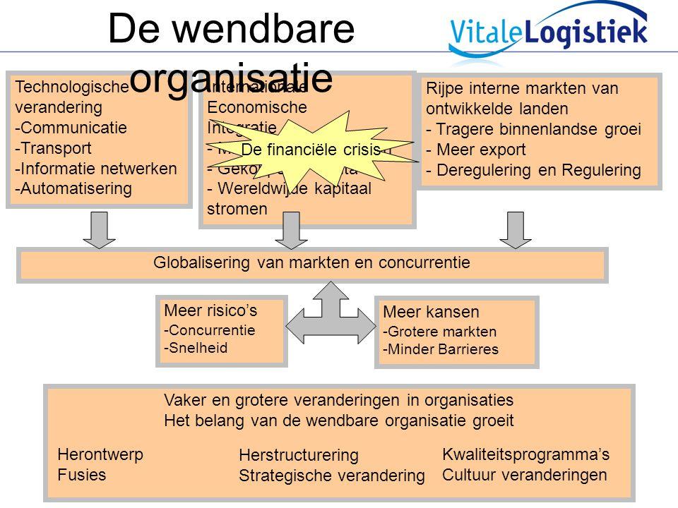 De wendbare organisatie