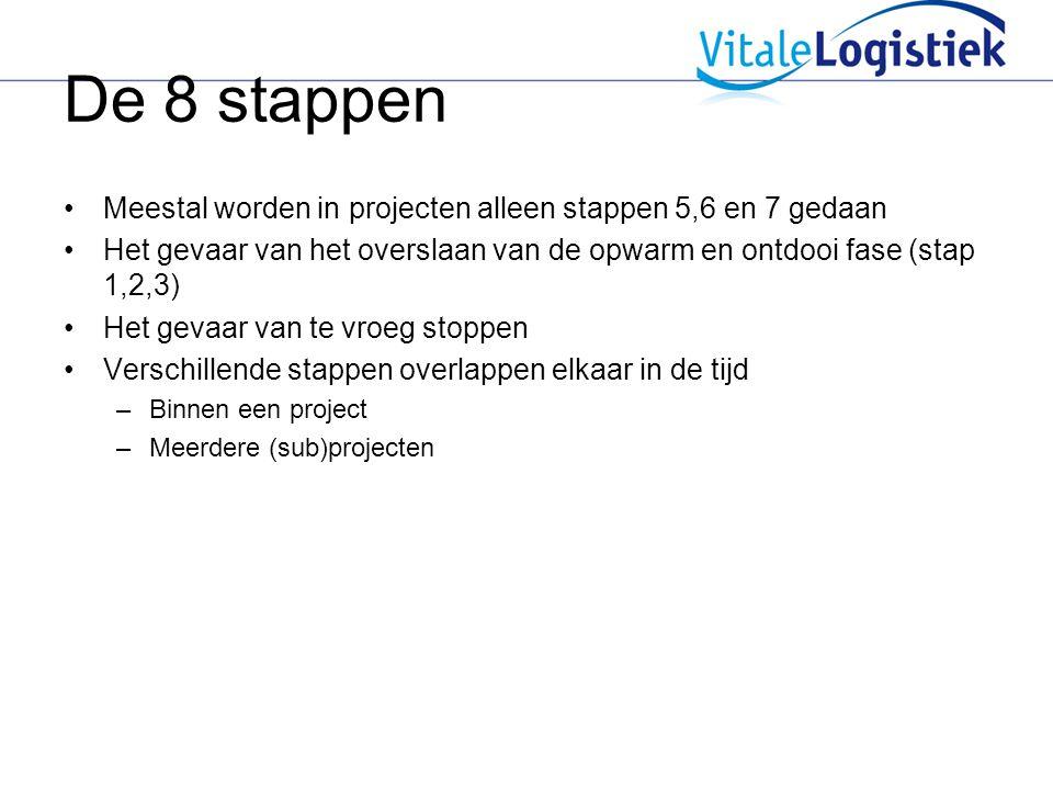 De 8 stappen Meestal worden in projecten alleen stappen 5,6 en 7 gedaan. Het gevaar van het overslaan van de opwarm en ontdooi fase (stap 1,2,3)