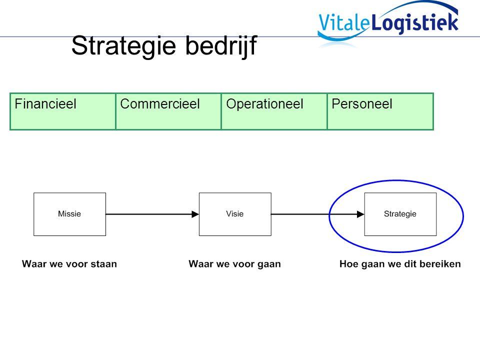 Strategie bedrijf Financieel Commercieel Operationeel Personeel