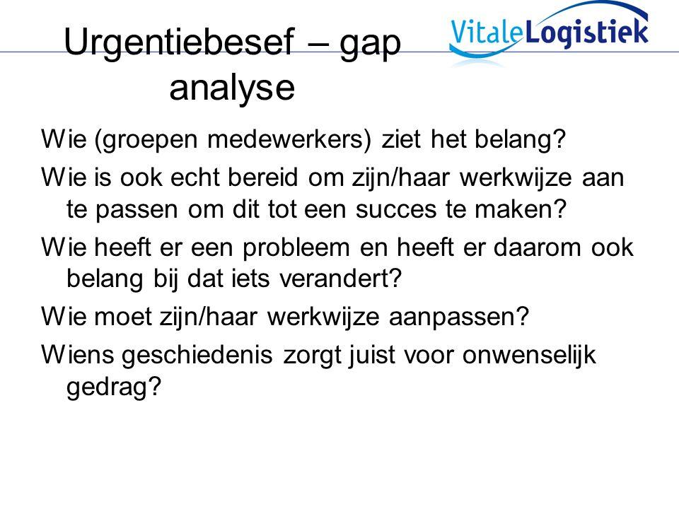 Urgentiebesef – gap analyse