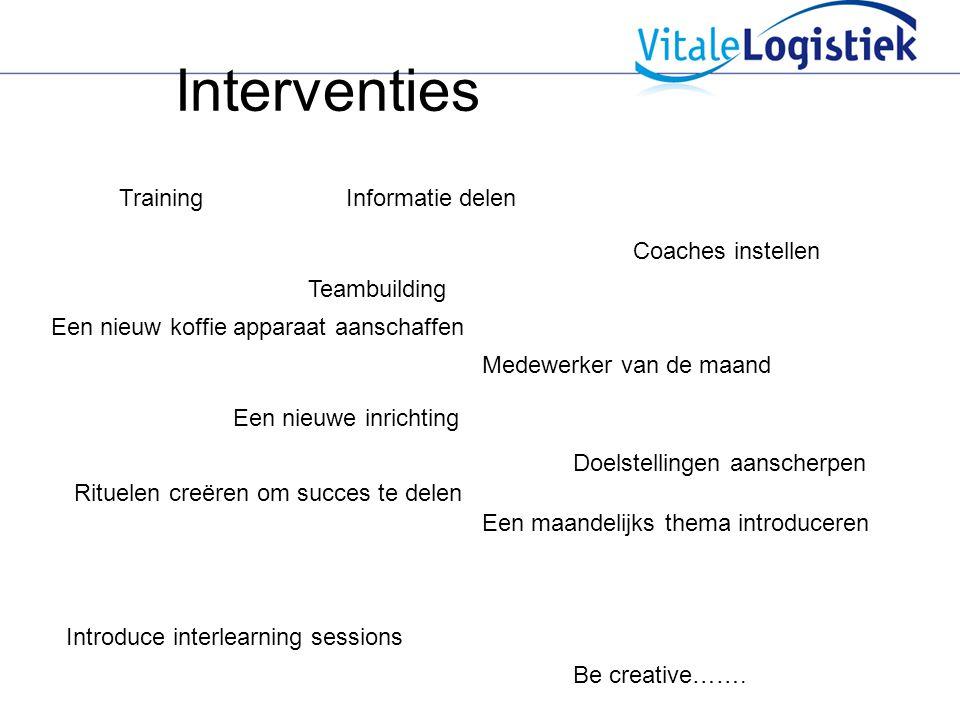 Interventies Training Informatie delen Coaches instellen Teambuilding