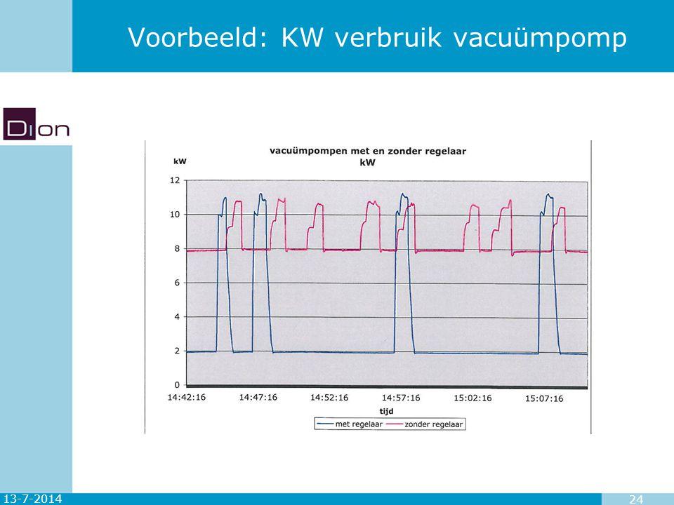 Voorbeeld: KW verbruik vacuümpomp