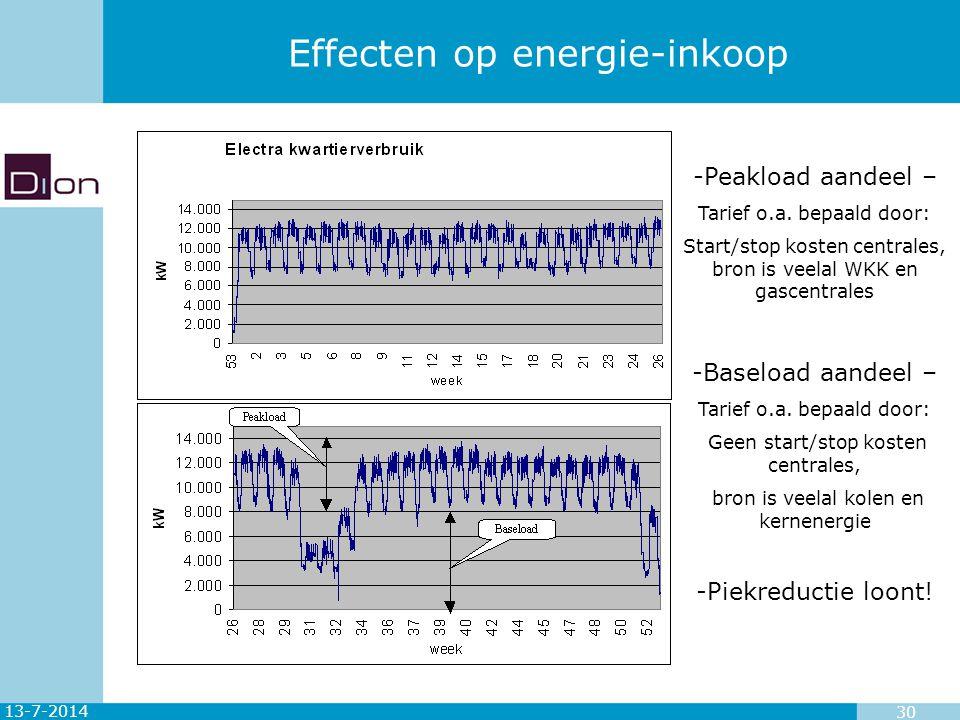 Effecten op energie-inkoop