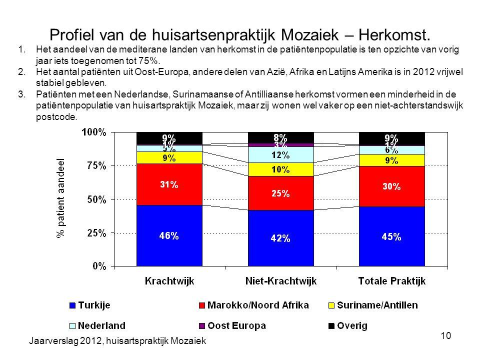 Profiel van de huisartsenpraktijk Mozaiek – Herkomst.
