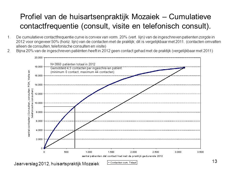 Profiel van de huisartsenpraktijk Mozaiek – Cumulatieve contactfrequentie (consult, visite en telefonisch consult).