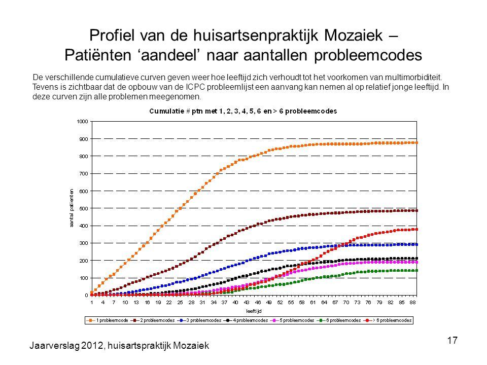 Profiel van de huisartsenpraktijk Mozaiek – Patiënten 'aandeel' naar aantallen probleemcodes