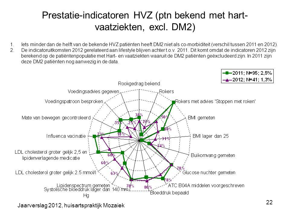 Prestatie-indicatoren HVZ (ptn bekend met hart-vaatziekten, excl. DM2)