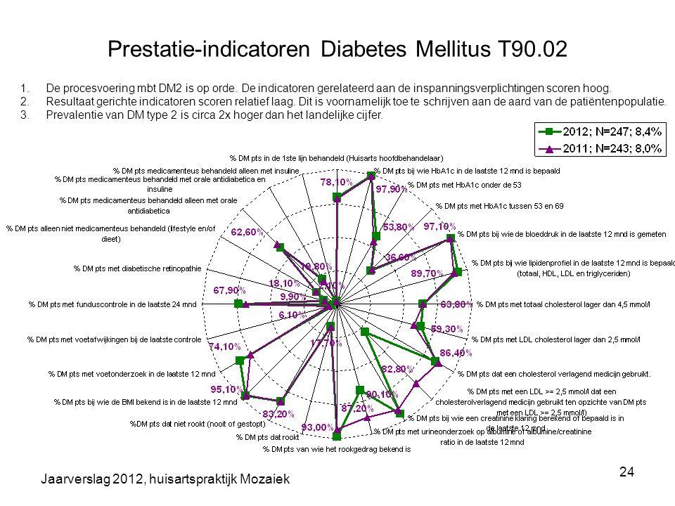 Prestatie-indicatoren Diabetes Mellitus T90.02