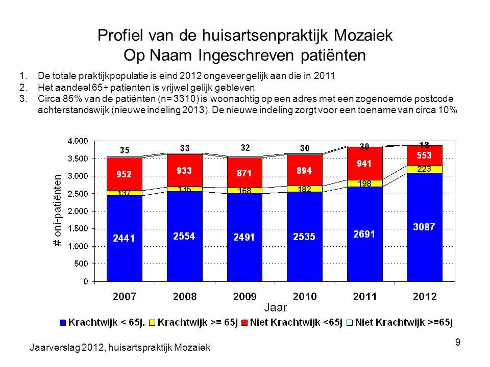 Profiel van de huisartsenpraktijk Mozaiek Op Naam Ingeschreven patiënten