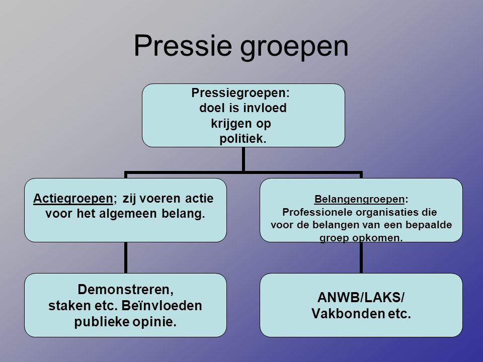 Pressie groepen