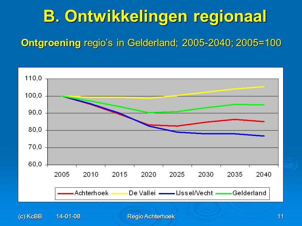 B. Ontwikkelingen regionaal