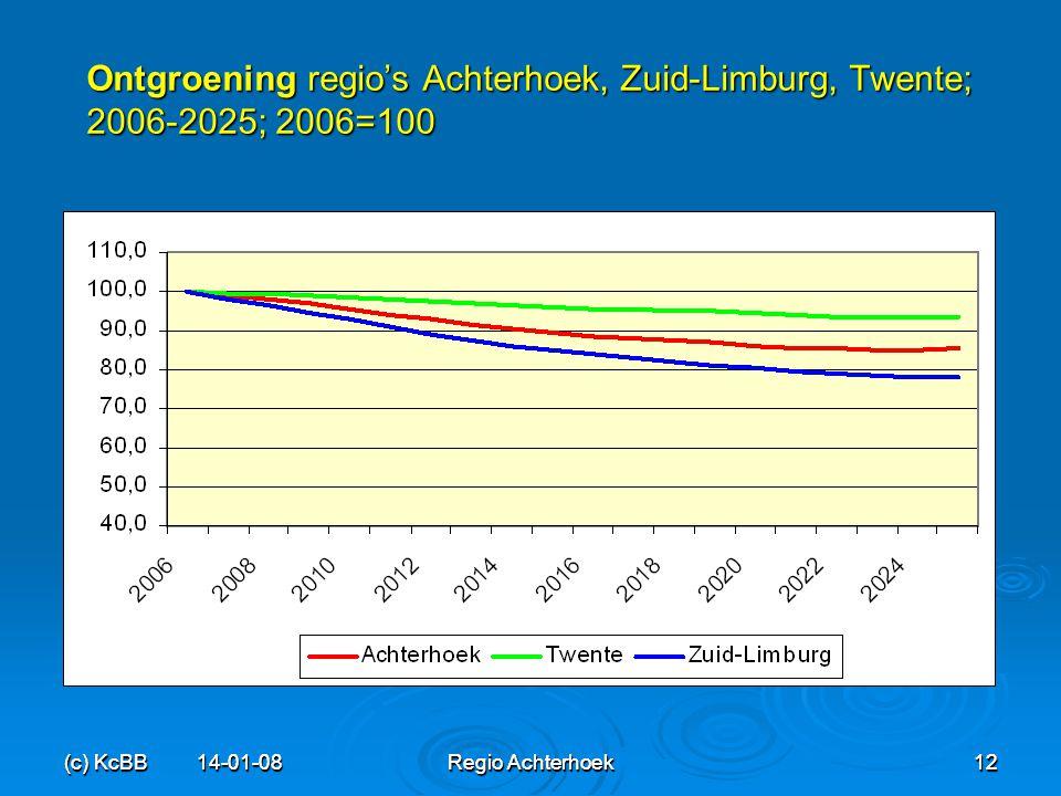 Ontgroening regio's Achterhoek, Zuid-Limburg, Twente; 2006-2025; 2006=100