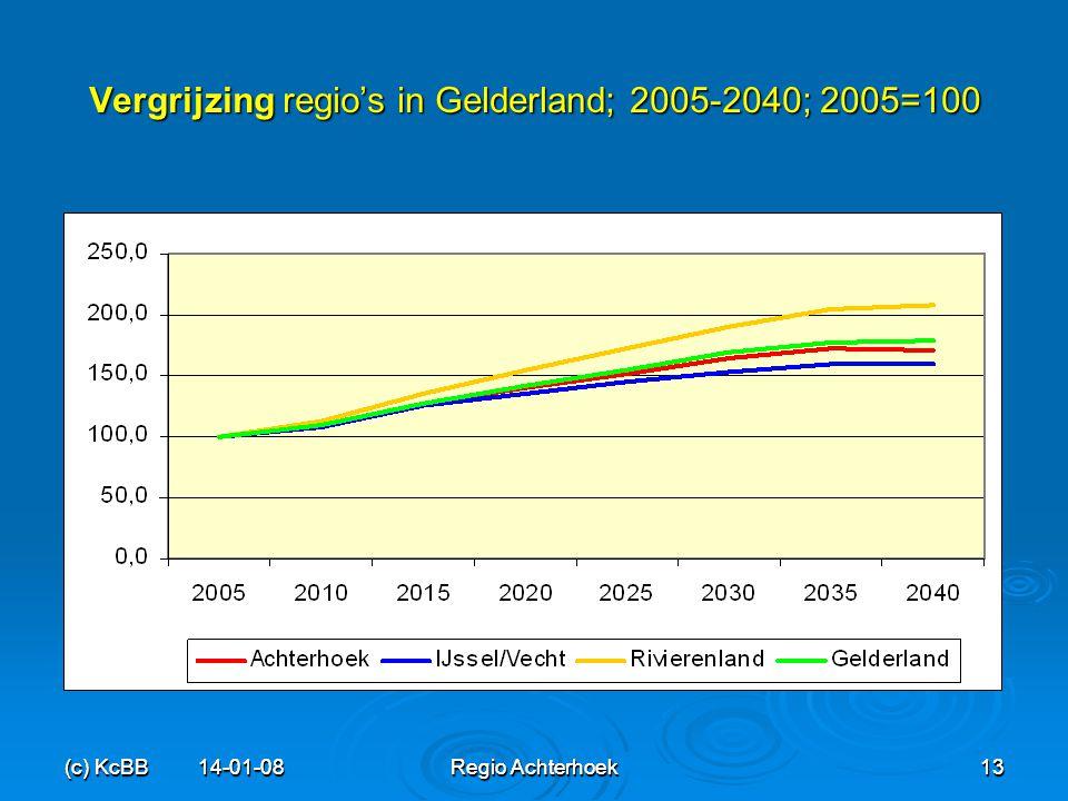 Vergrijzing regio's in Gelderland; 2005-2040; 2005=100