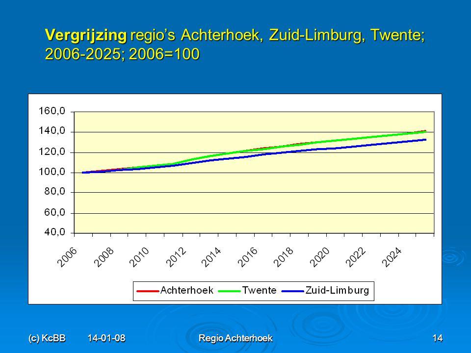 Vergrijzing regio's Achterhoek, Zuid-Limburg, Twente; 2006-2025; 2006=100
