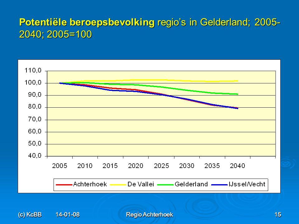 Potentiële beroepsbevolking regio's in Gelderland; 2005-2040; 2005=100