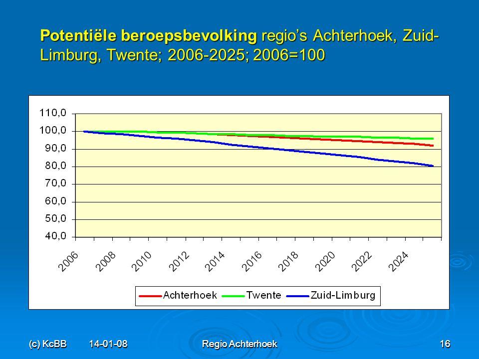 Potentiële beroepsbevolking regio's Achterhoek, Zuid-Limburg, Twente; 2006-2025; 2006=100