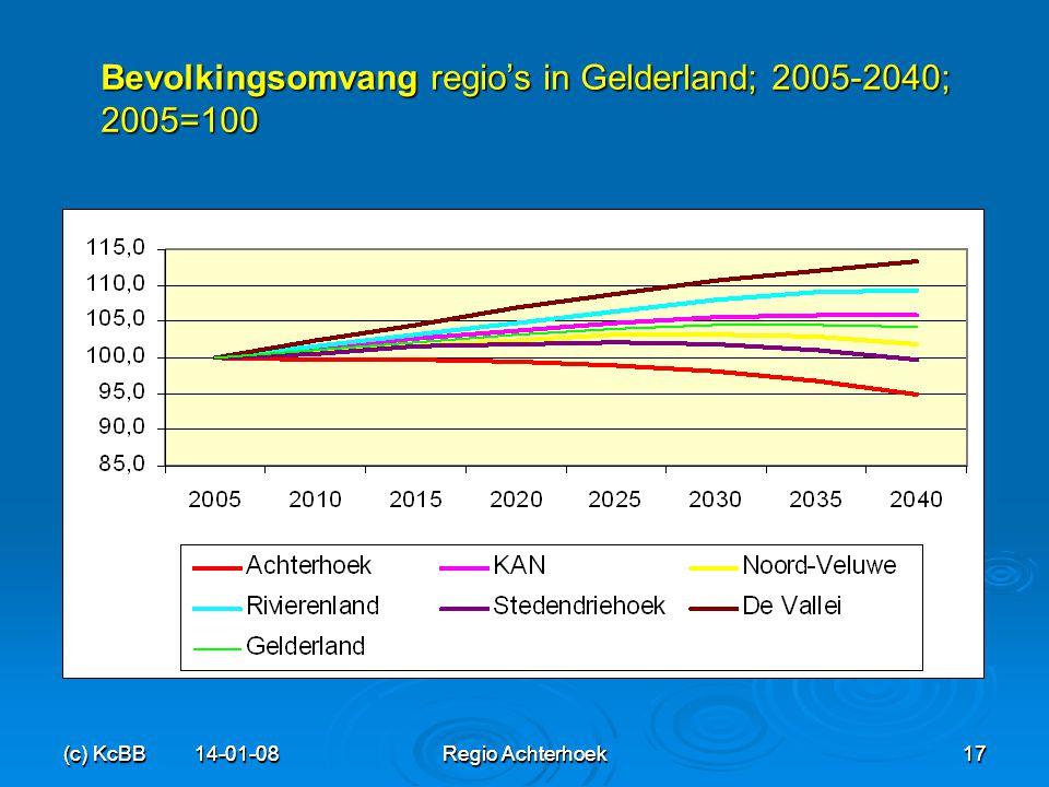 Bevolkingsomvang regio's in Gelderland; 2005-2040; 2005=100