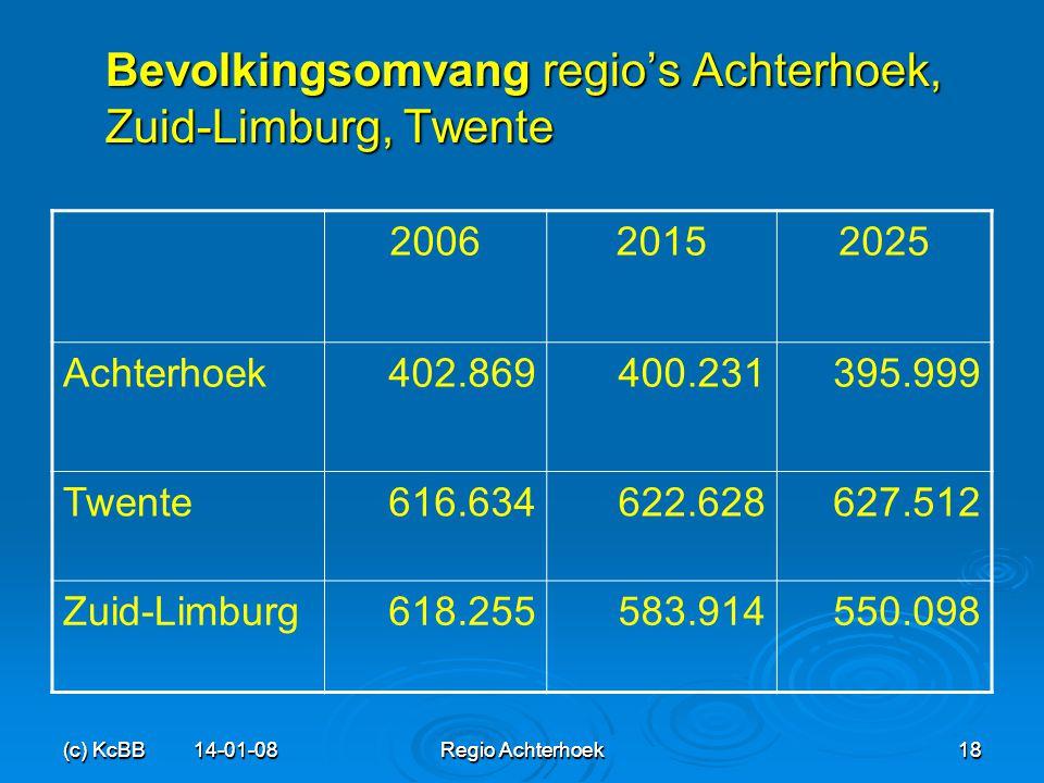 Bevolkingsomvang regio's Achterhoek, Zuid-Limburg, Twente