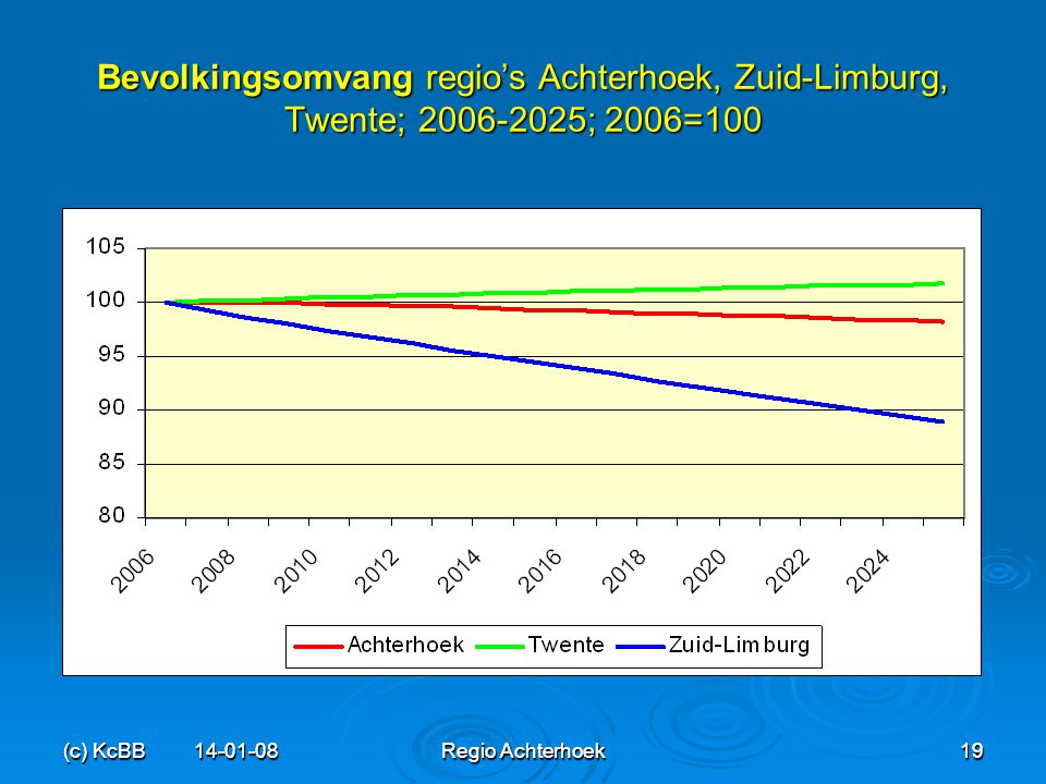 Bevolkingsomvang regio's Achterhoek, Zuid-Limburg, Twente; 2006-2025; 2006=100