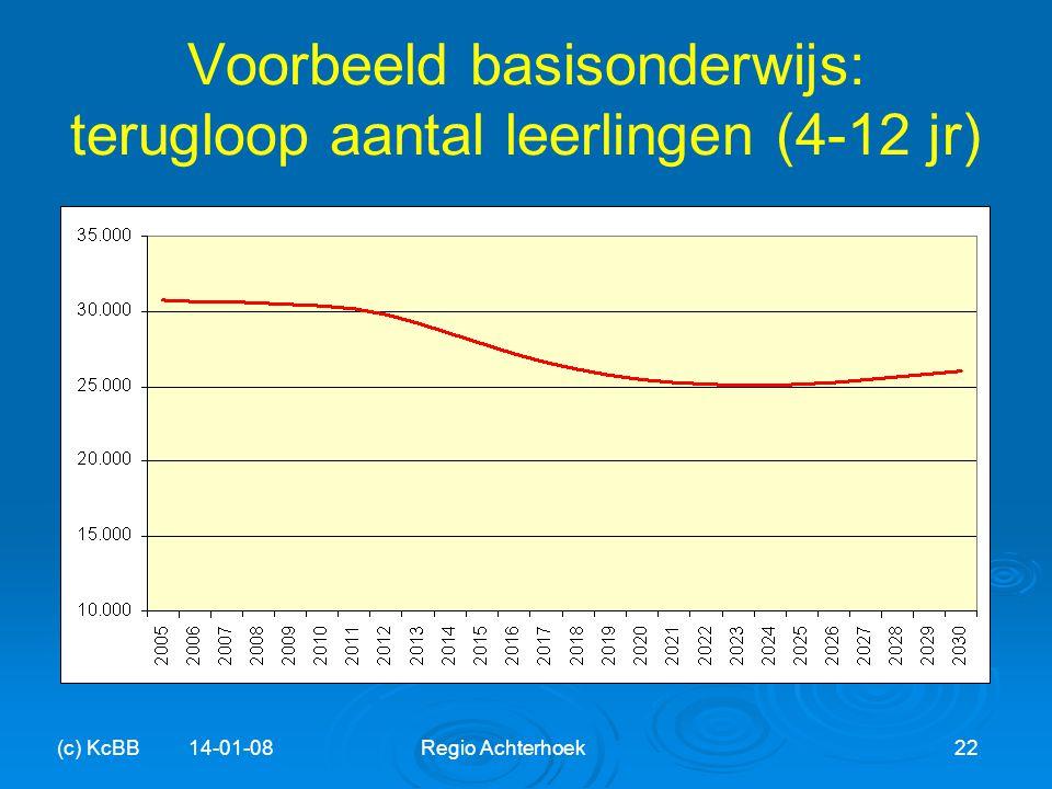 Voorbeeld basisonderwijs: terugloop aantal leerlingen (4-12 jr)