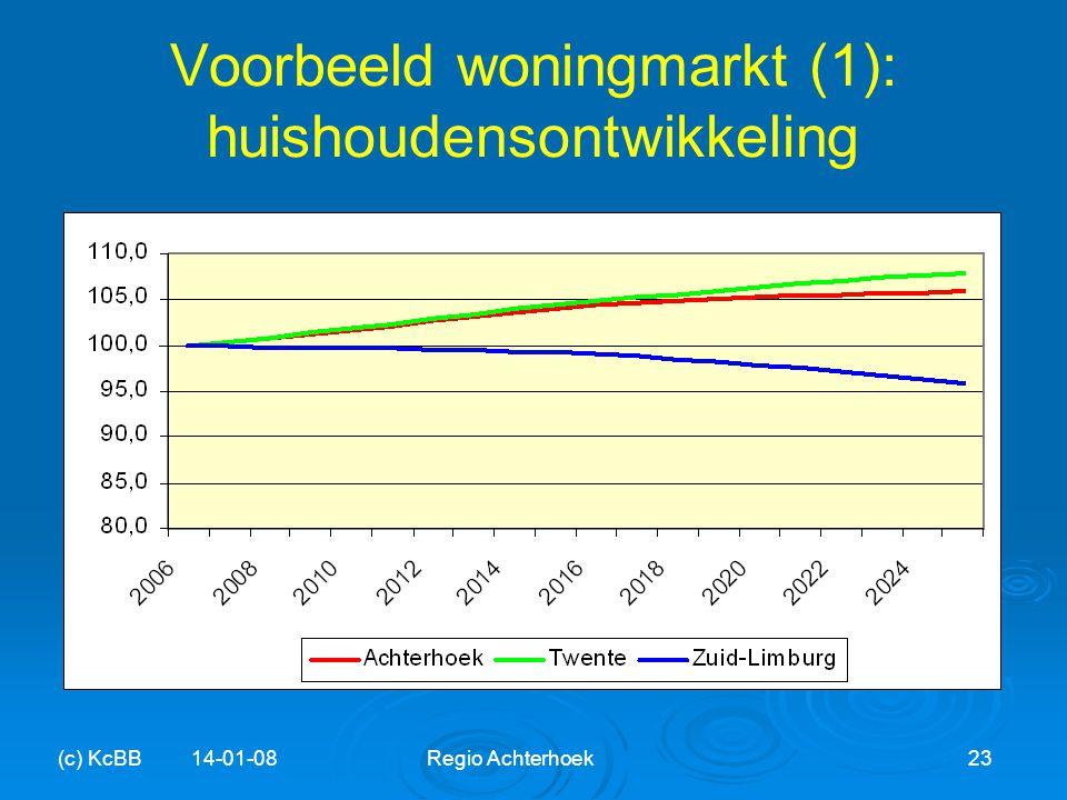 Voorbeeld woningmarkt (1): huishoudensontwikkeling