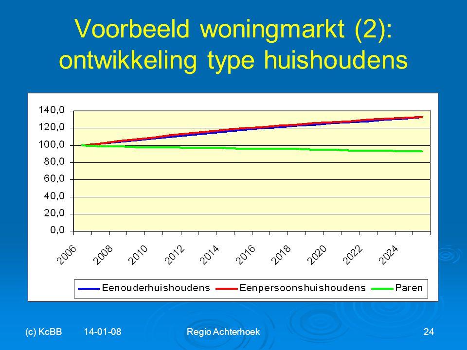 Voorbeeld woningmarkt (2): ontwikkeling type huishoudens