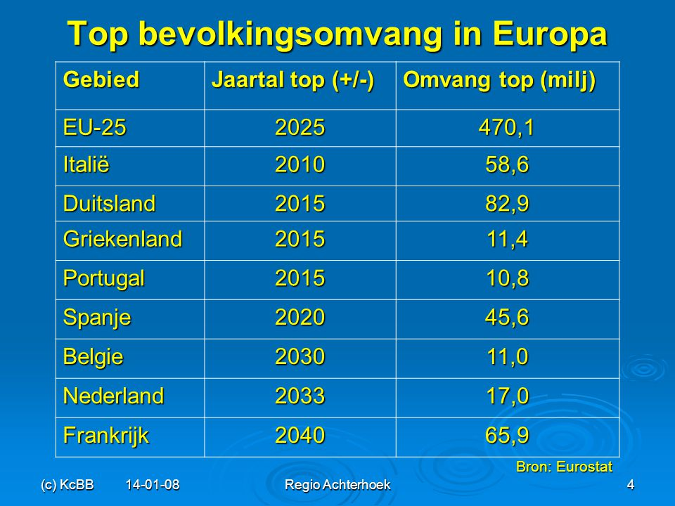 Top bevolkingsomvang in Europa