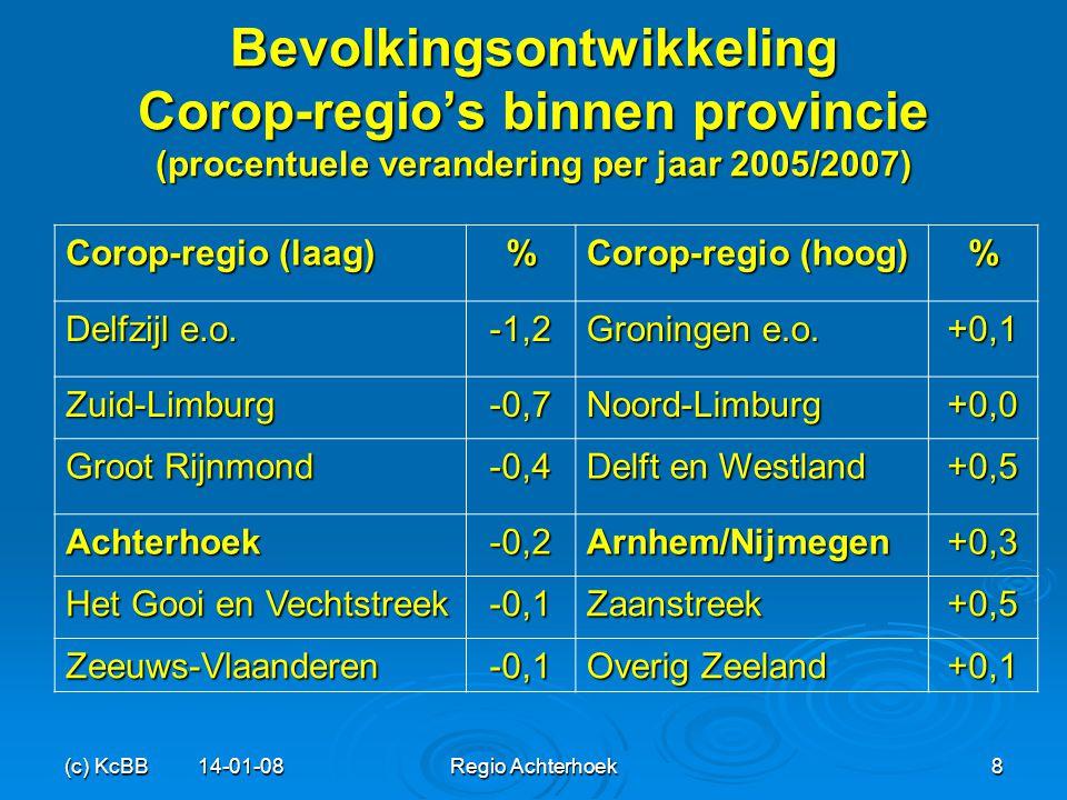 Bevolkingsontwikkeling Corop-regio's binnen provincie (procentuele verandering per jaar 2005/2007)