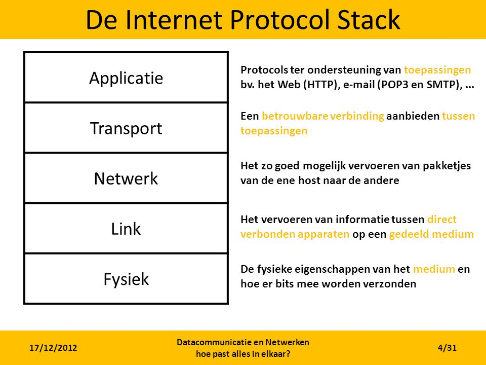 De Internet Protocol Stack