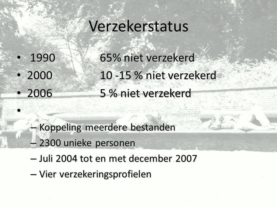 Verzekerstatus 1990 65% niet verzekerd 2000 10 -15 % niet verzekerd