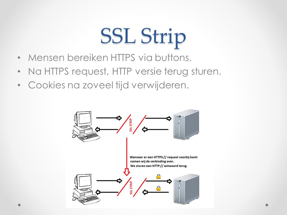 SSL Strip Mensen bereiken HTTPS via buttons.