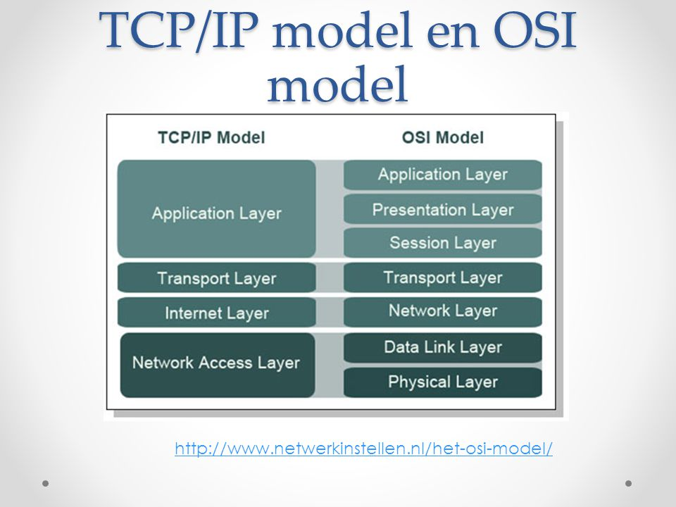 TCP/IP model en OSI model