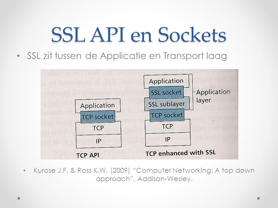 SSL API en Sockets SSL zit tussen de Applicatie en Transport laag