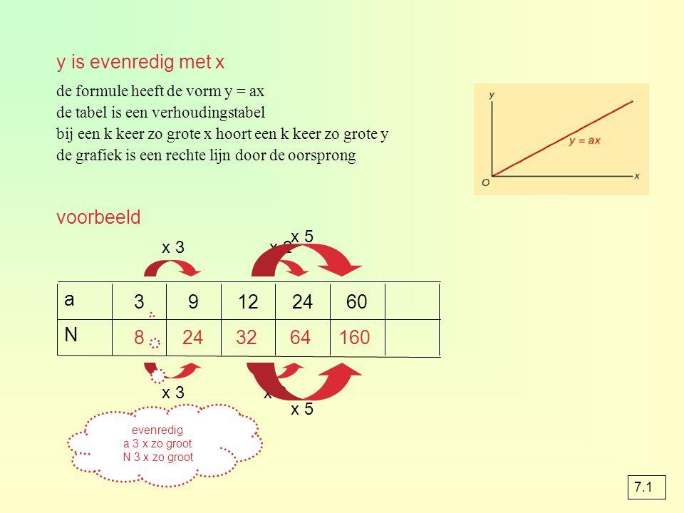 y is evenredig met x voorbeeld a 3 9 12 24 60 N 8 24 32 64 160 x 5 x 3