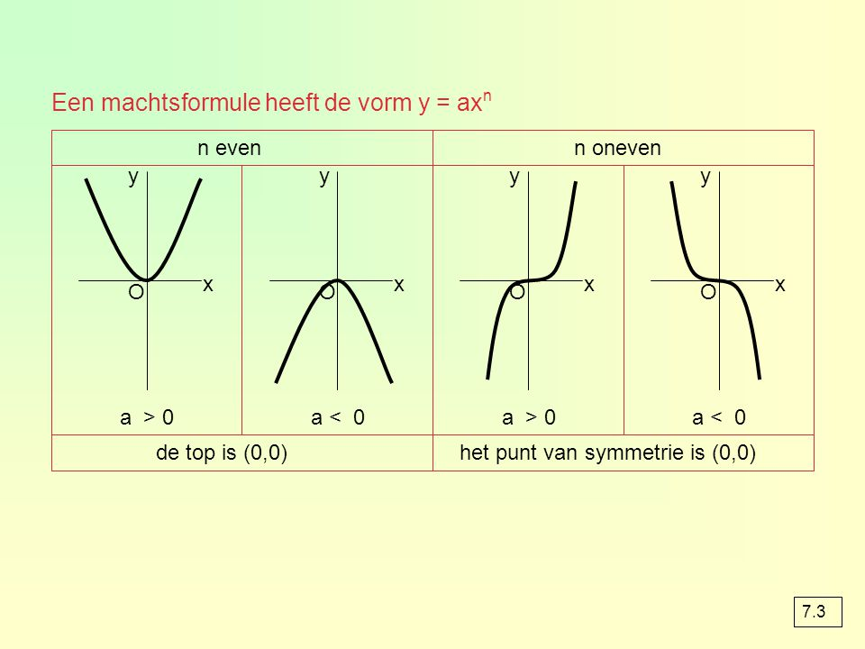 Een machtsformule heeft de vorm y = axn