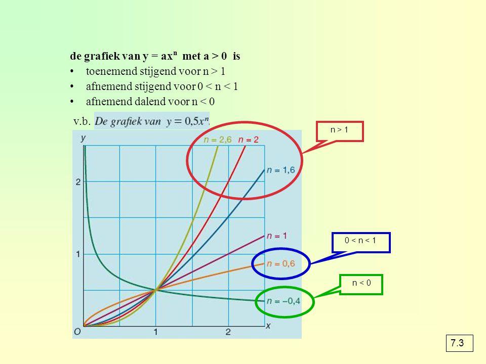 de grafiek van y = axn met a > 0 is