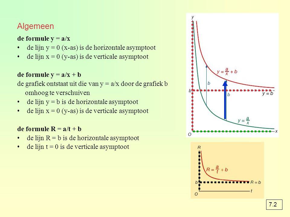 Algemeen de formule y = a/x
