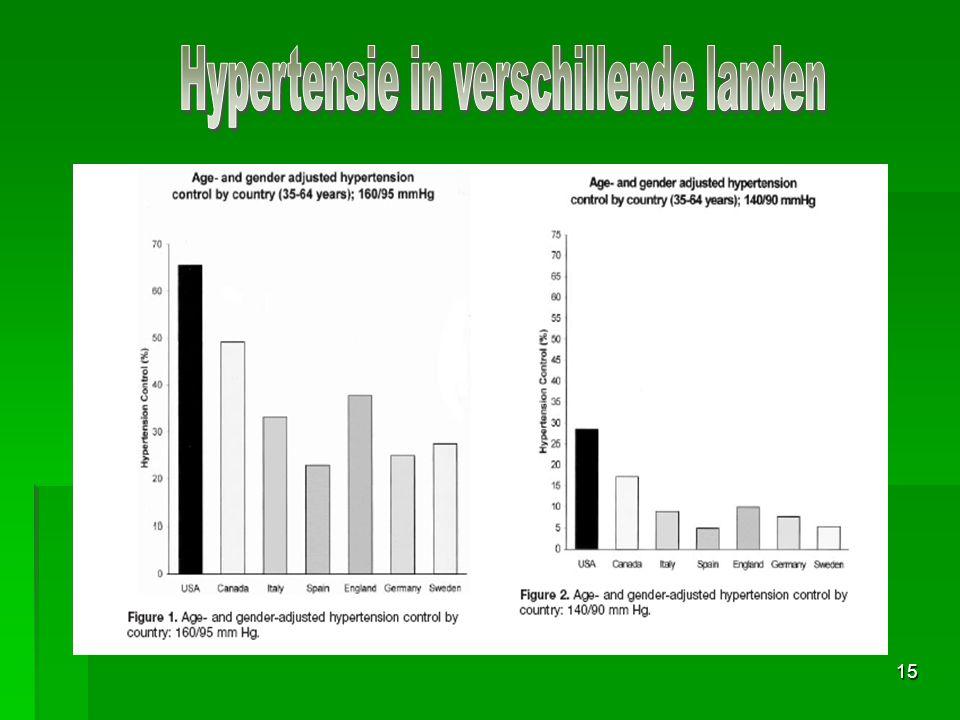 Hypertensie in verschillende landen