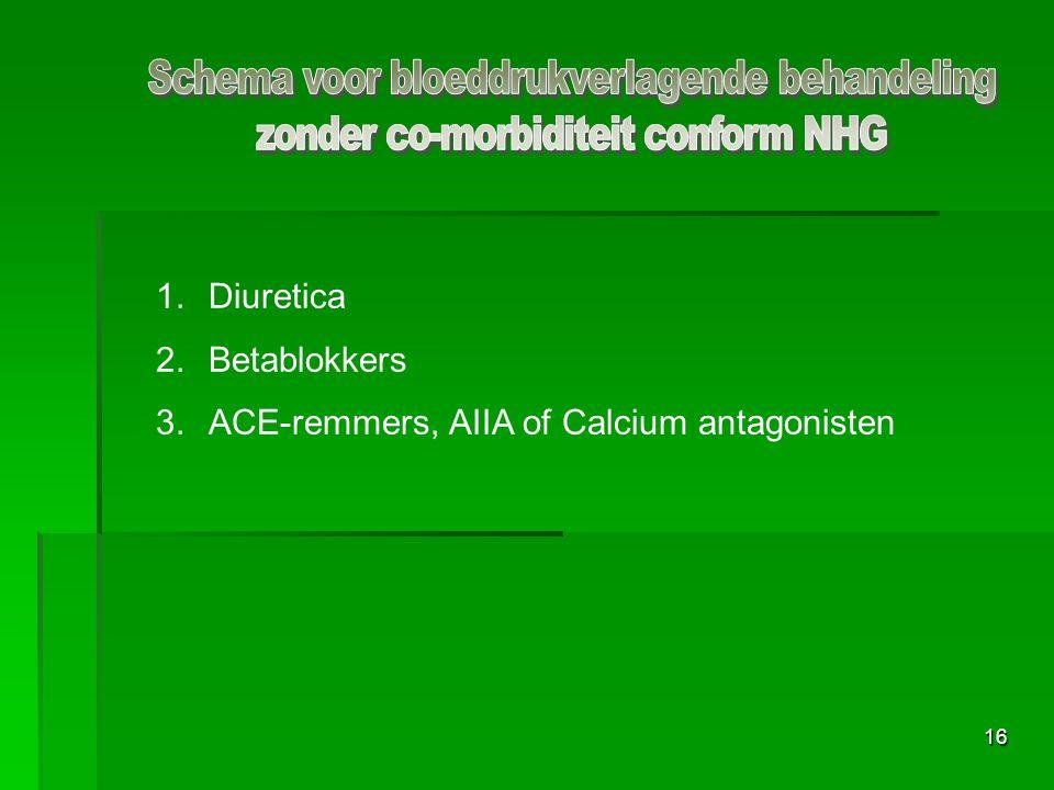 Schema voor bloeddrukverlagende behandeling