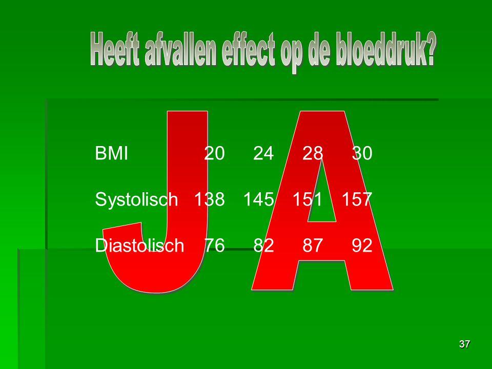 Heeft afvallen effect op de bloeddruk