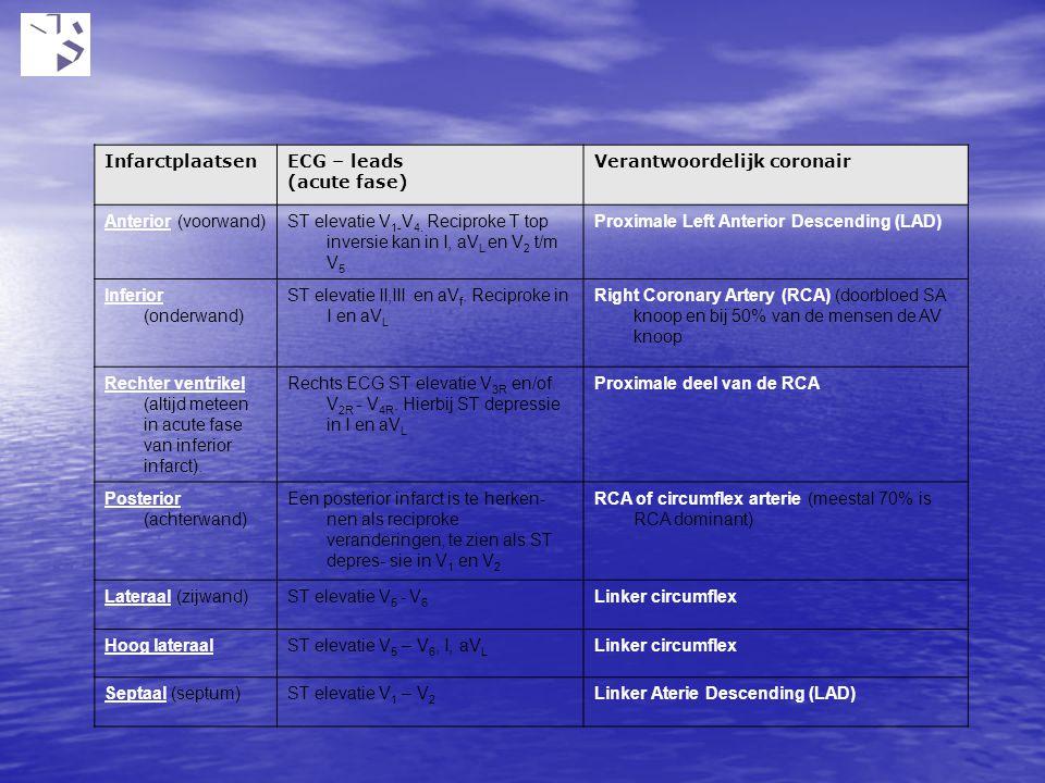 Infarctplaatsen ECG – leads. (acute fase) Verantwoordelijk coronair. Anterior (voorwand)