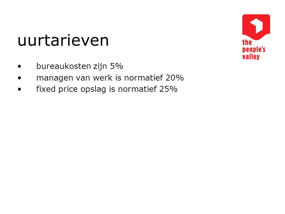 uurtarieven bureaukosten zijn 5% managen van werk is normatief 20%